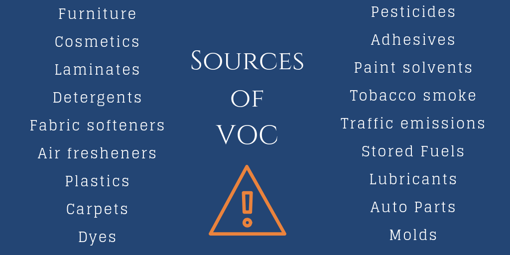 Sources of VOC